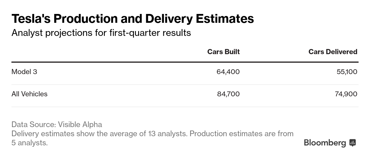 Bloomberg Tesla Model 3 Tracker Suggests a Possible ...