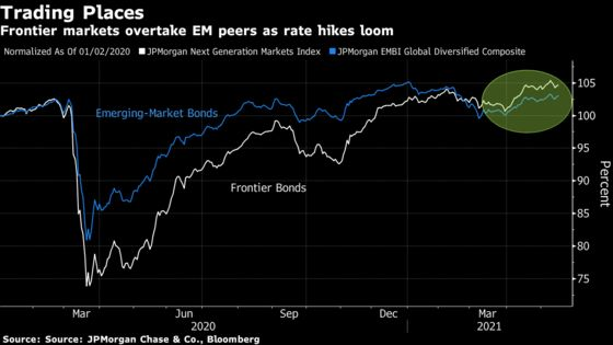 Frontier Debt Shines as Unlikely Haven in World of Rising Rates