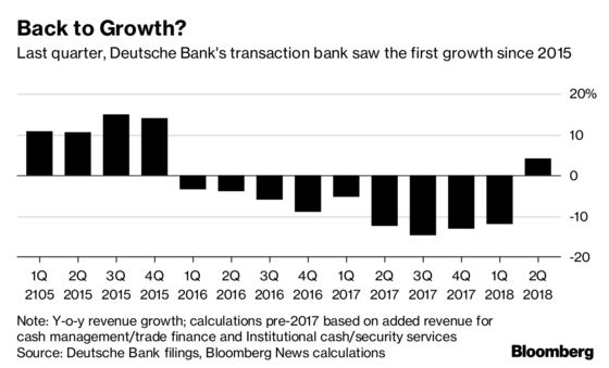 Deutsche Bank Pushes Digital With Second Fintech Deal This Year