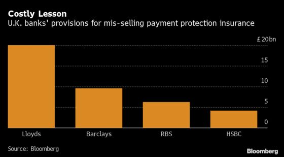 RBS Bill for PPI Tops £6 Billion After New Provision