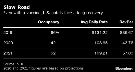 Unsold U.S. Hotel Rooms Near 1 Billion as Lodging Crisis Deepens