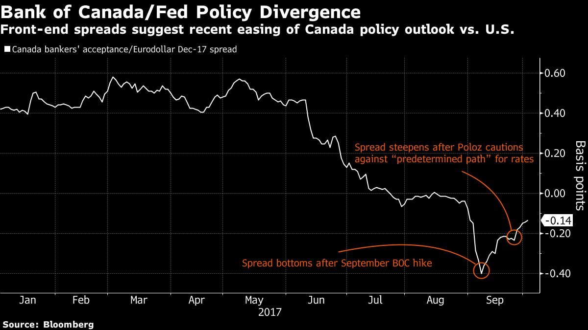 Pimco blackrock say boc done hiking in 2017 traders disagree basdeo said policy makers are probably willing to let the economy run hot for the time being to combat the lack of private investment thats been a defining biocorpaavc Image collections