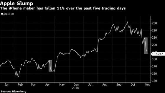Apple's Longest Sell-Off Since April Has Cost Investors $107 Billion