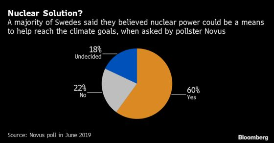 The Birthplace of Flying Shame and Greta Thunberg Warms to Nuclear Energy