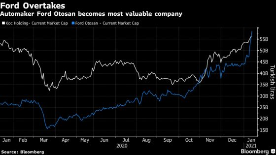 Ford Otosan Races to No. 1 in Turkey Stocks After New Year Rally