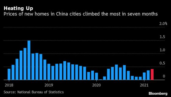 China Home Prices Grow Most in Seven Months in Fast Sales Season