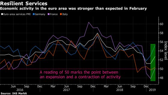 Euro Area's Resilient Services Puts Mild Gloss on Economy