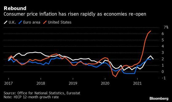 U.K. Inflation Posts a Temporary Slowdown on Its Way to 4%