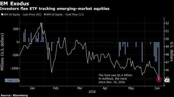 Trade-War Clamor Batters Emerging Stocks, Currencies: Inside EM