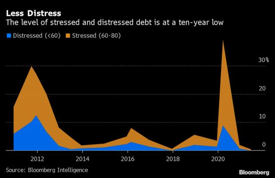 Distressed-Debt Funds Get No Love as Credit Problems Disappear