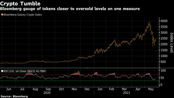 Bitcoin's Volatility Is Spilling Over to U.S. Stocks, Study Says