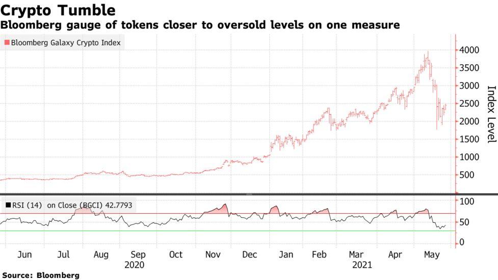 bitcoin rinkos vertė bloomberg)