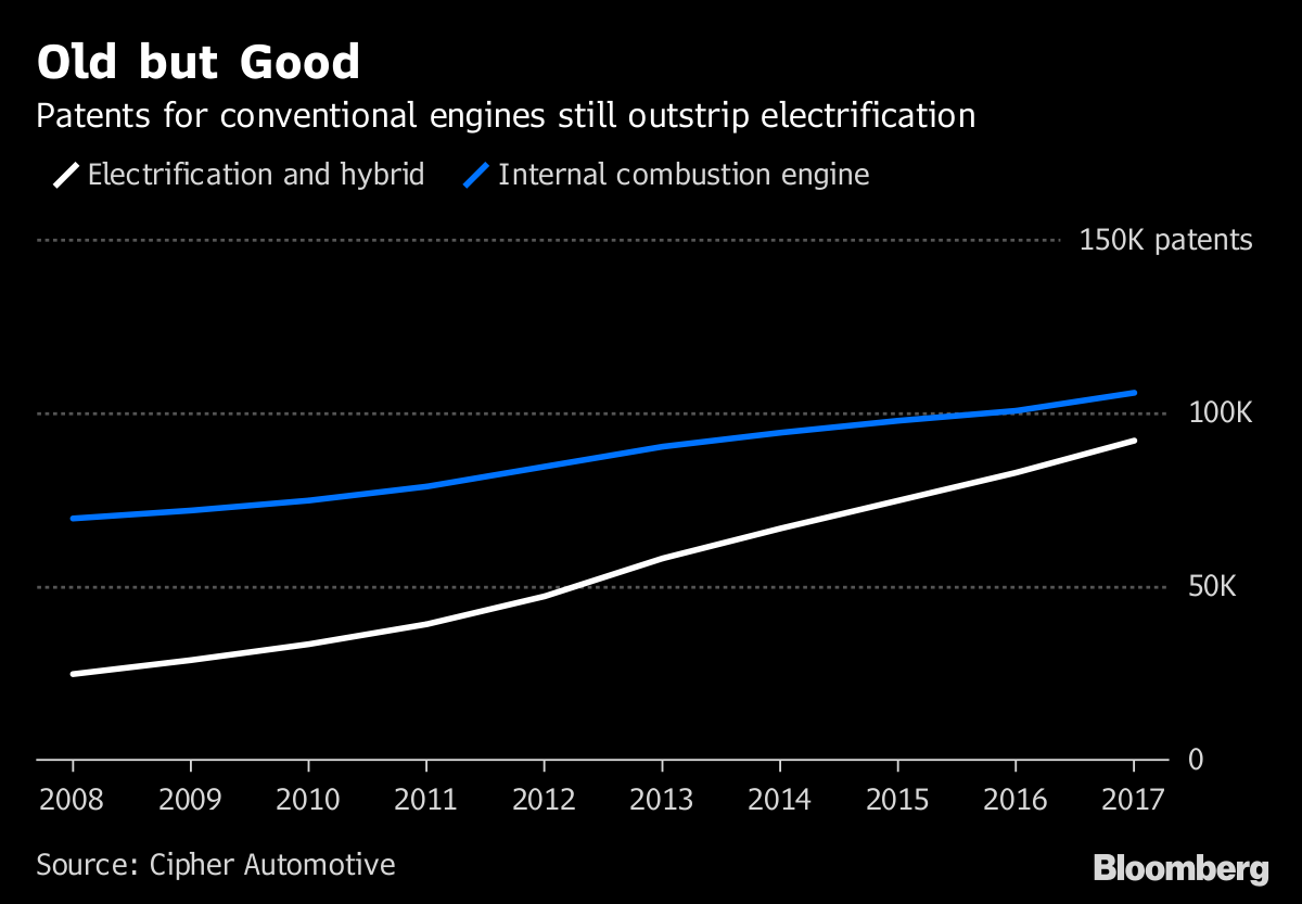 Old Style Combustion Engines Get More Patents Than Electrics Bloomberg Engine Block Diagram Source Cipher Automotive