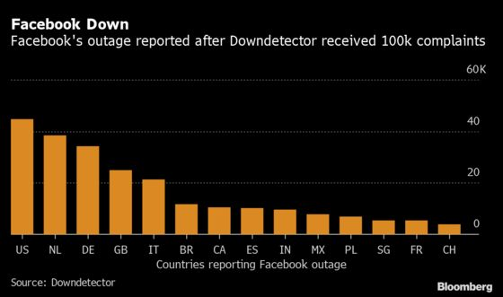 How Downdetector Has Become Go-To Site for Online Disruptions