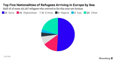 Refugees by percentage