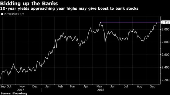 Stars Are Aligning to Buy Banks and Sell Utilities: Taking Stock