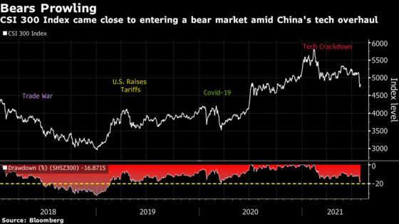 China Stock Rebound Leaves Market Divided on Limits to Crackdown