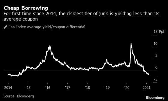 America's Troubled Companies Storm Junk Market Yielding Under 4%