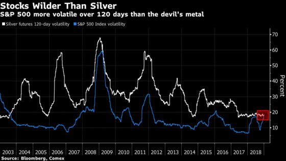 Wild Swings Make S&P 500 More Volatile Than Devil's Metal: Chart