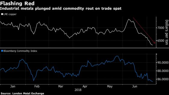 Copper's Collapse Deepens as Trump Escalates Spat With China