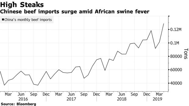 Chinese beef imports surge amid African swine fever