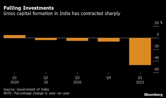 India Faces Dwindling Policy Options After Record GDP Slump