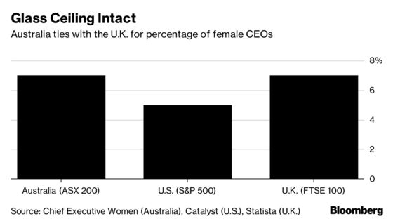 Glass Ceiling Intact in Australia Where 7% of CEOs Are Women