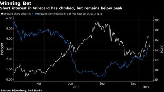 Hedge Fund Bear Crispin Odey Made $18 MillionBetting Against Wirecard