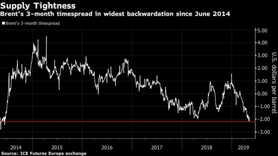 Oil Falls for Third Straight Week as Trade Talks Limp From D.C.