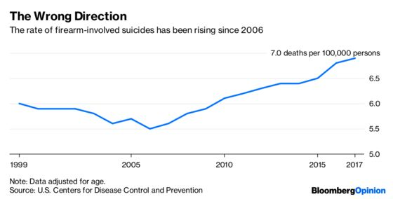 A Worrying Rise in Gun Suicides