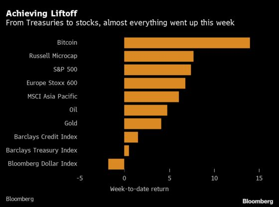 Wall Street Went From Fear to FOMO in Week Everything Rose