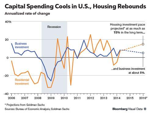 Capital Spending Cools in U.S., Housing Rebounds
