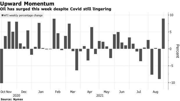 Oil has surged this week despite Covid still lingering