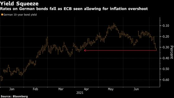 Bonds Lead Rethink on Reflation as Central Banks Signal Support