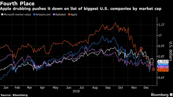 Apple Falls to Fourth-Biggest U.S. Company by Market Value
