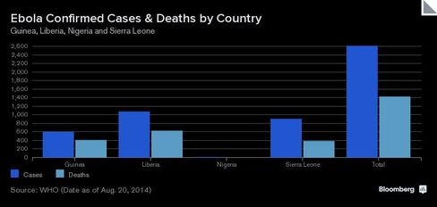 CHART: Ebola Confirmed Cases & Deaths