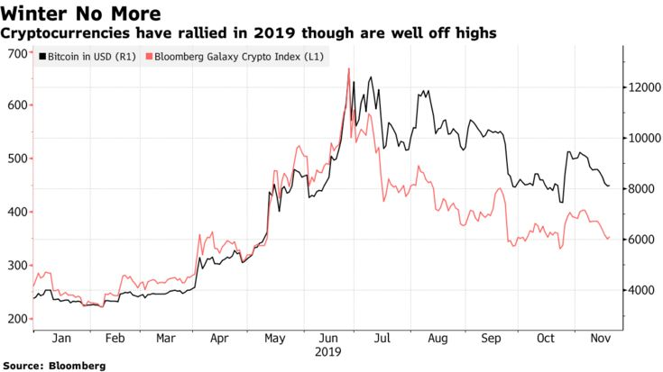 Cryptocurrencies have rallied in 2019 though are well off highs