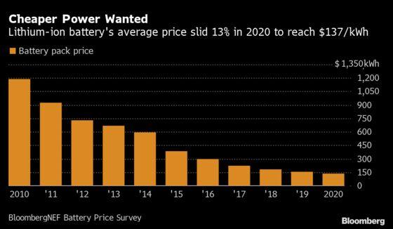 Rocketing Metal Prices Threaten to Hinder EV Affordability