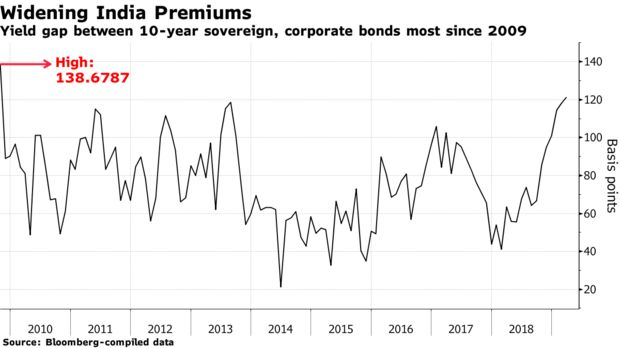 Yield gap between 10-year sovereign, corporate bonds most since 2009