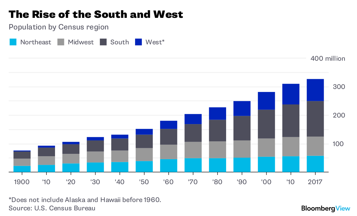 America's Heartland Has Moved to the South and West - Bloomberg