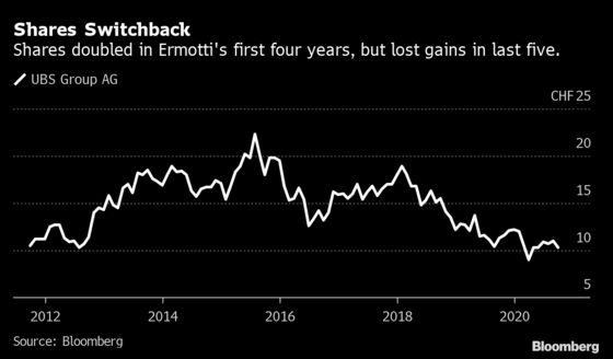 Exit of UBS CEO ErmottiLeaves Plenty for Successor