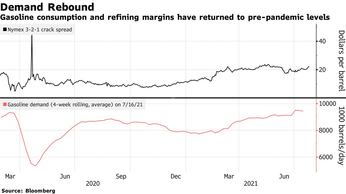 Gasoline consumption and refining margins have returned to pre-pandemic levels