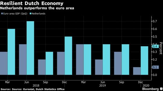 Netherlands Economic Growth Bring Rare Good News to Europe