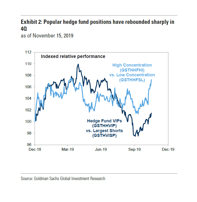 relates to Goldman Says Hedge Funds Are Staging a Comeback