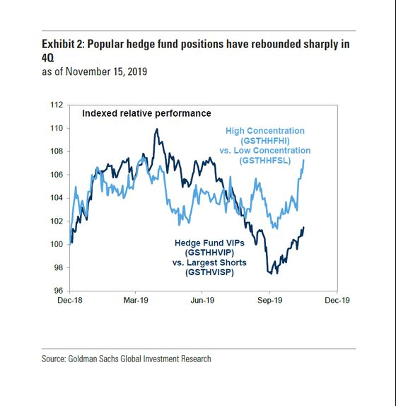 Goldman Says Hedge Funds Are Staging a Comeback