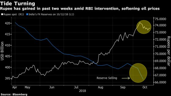 RBI May Have Bought Breathing Space For Rupee as Crude Cools