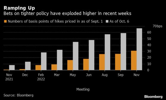 U.K. Inflation Jump Risks Unthinkable Rate Hike Becoming Reality