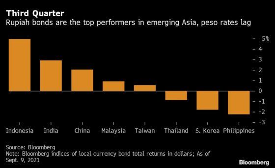 Dovish Fed Leaves Indonesian Bonds With Fewer Hurdles Than Peers