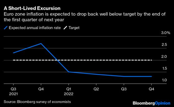 Take the Foot Off the Gas? Not So Fast at the ECB
