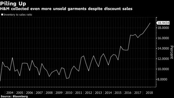 H&M Soars Despite Inventory Record as CEO Says Worst Is Over